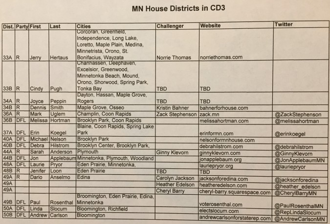 MN House Districts in CD3