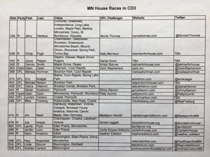 CD3 MN House Races